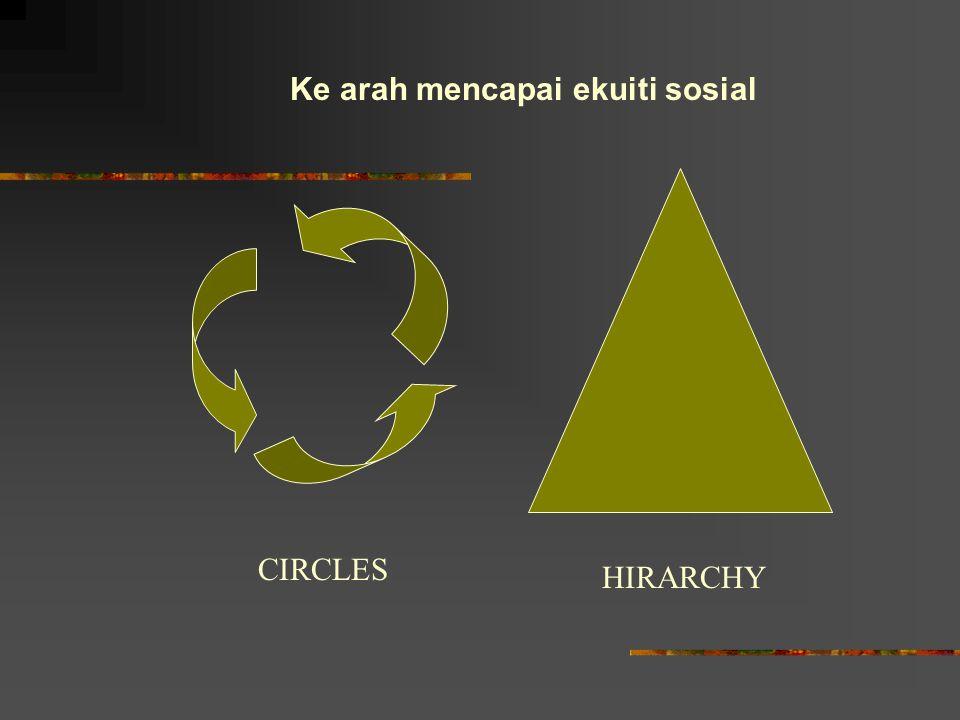 Ke arah mencapai ekuiti sosial