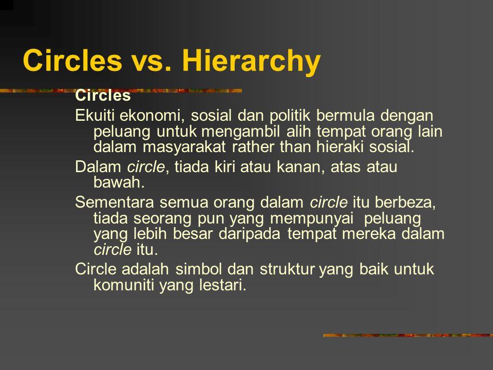 Circles vs. Hierarchy Circles