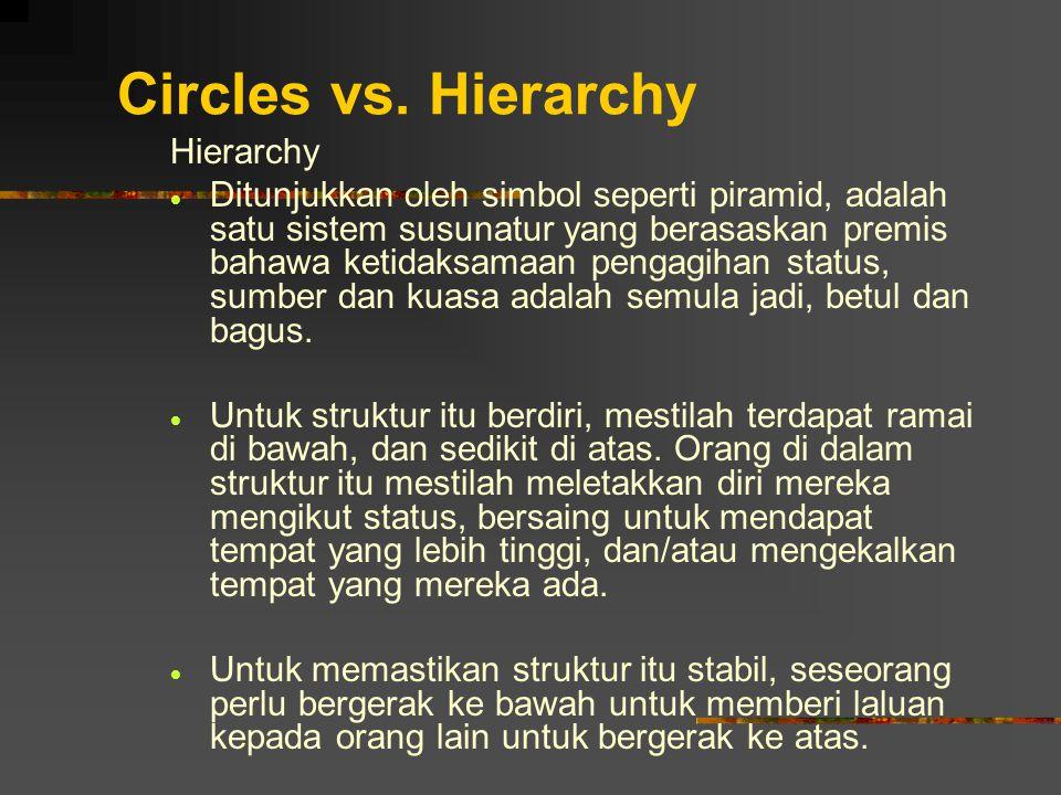 Circles vs. Hierarchy Hierarchy