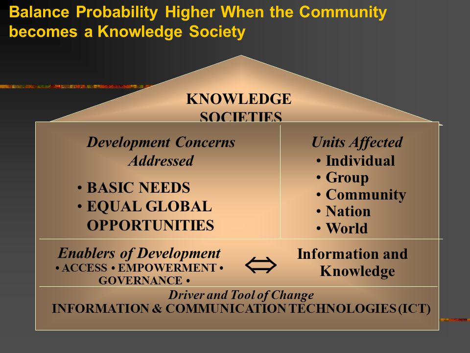Balance Probability Higher When the Community becomes a Knowledge Society