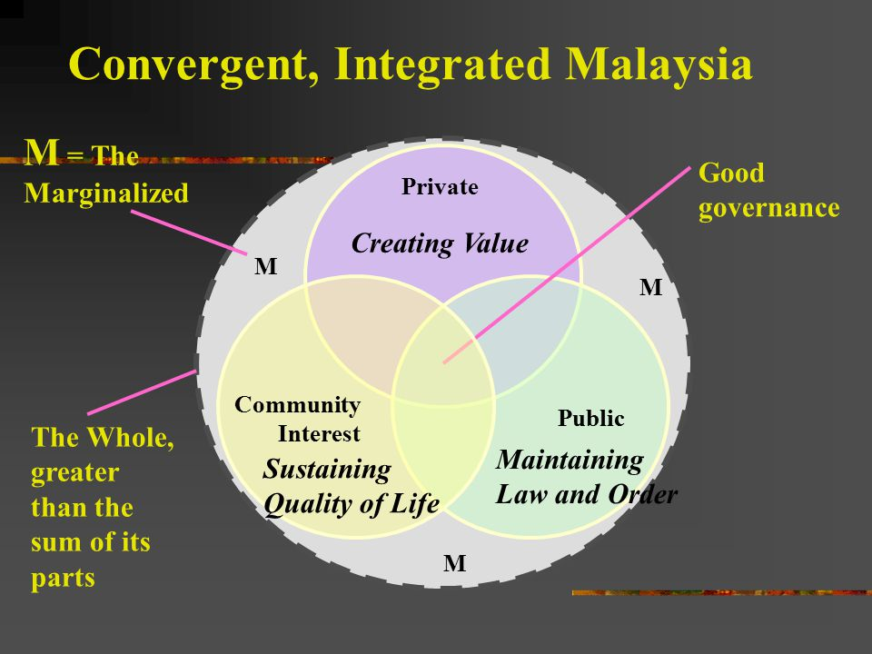 Convergent, Integrated Malaysia