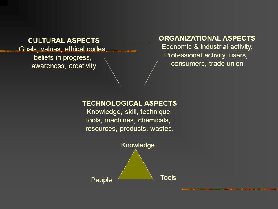 ORGANIZATIONAL ASPECTS TECHNOLOGICAL ASPECTS