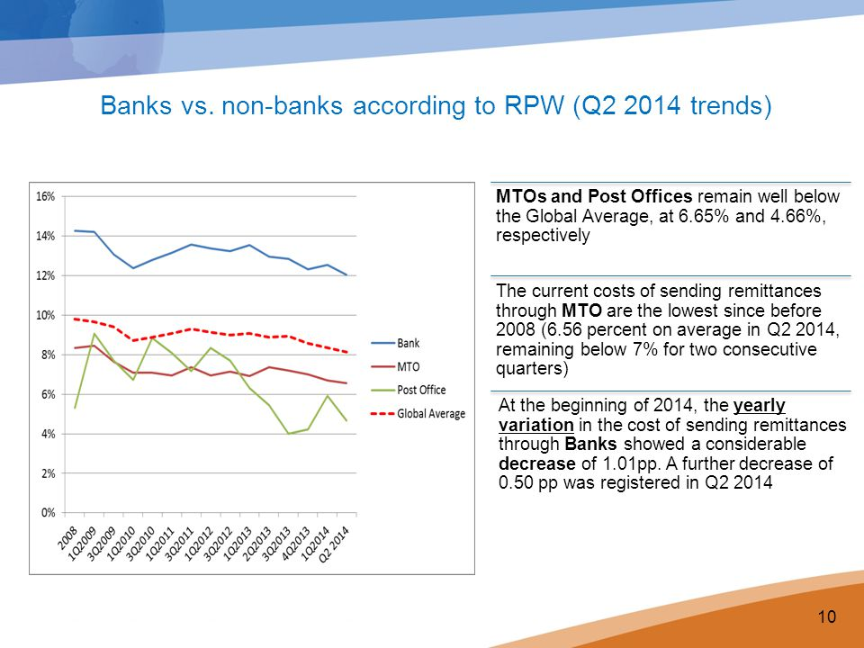 Banks vs. non-banks according to RPW (Q2 2014 trends)