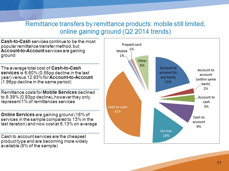 Remittance transfers by remittance products: mobile still limited, online gaining ground (Q2 2014 trends)