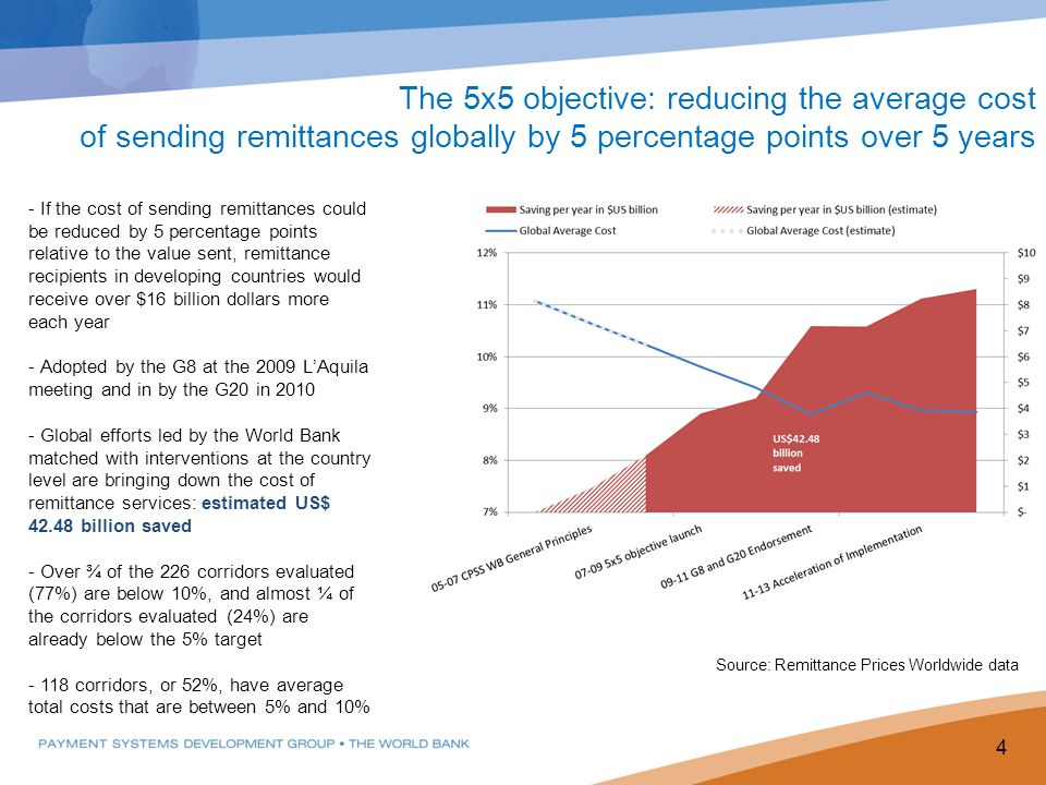 The 5x5 objective: reducing the average cost of sending remittances globally by 5 percentage points over 5 years
