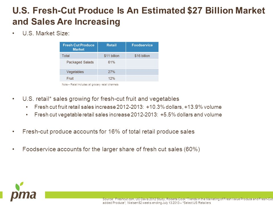 U.S. Fresh-Cut Produce Is An Estimated $27 Billion Market and Sales Are Increasing