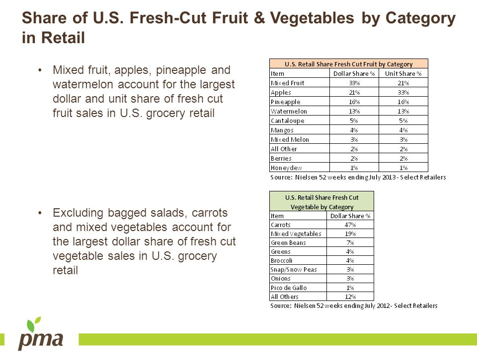 Share of U.S. Fresh-Cut Fruit & Vegetables by Category in Retail
