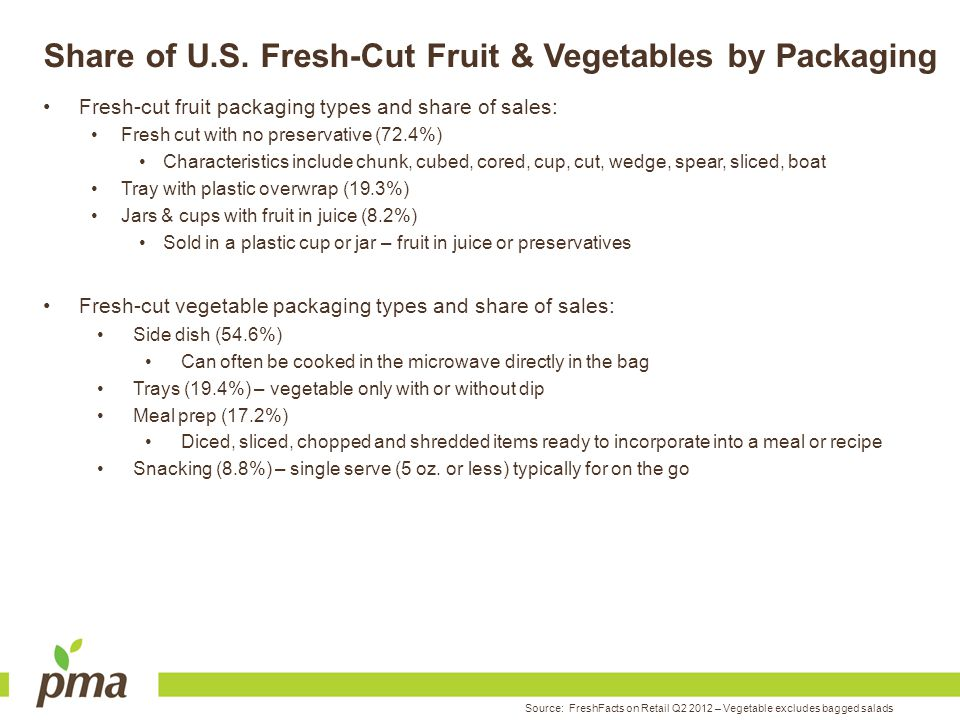 Share of U.S. Fresh-Cut Fruit & Vegetables by Packaging