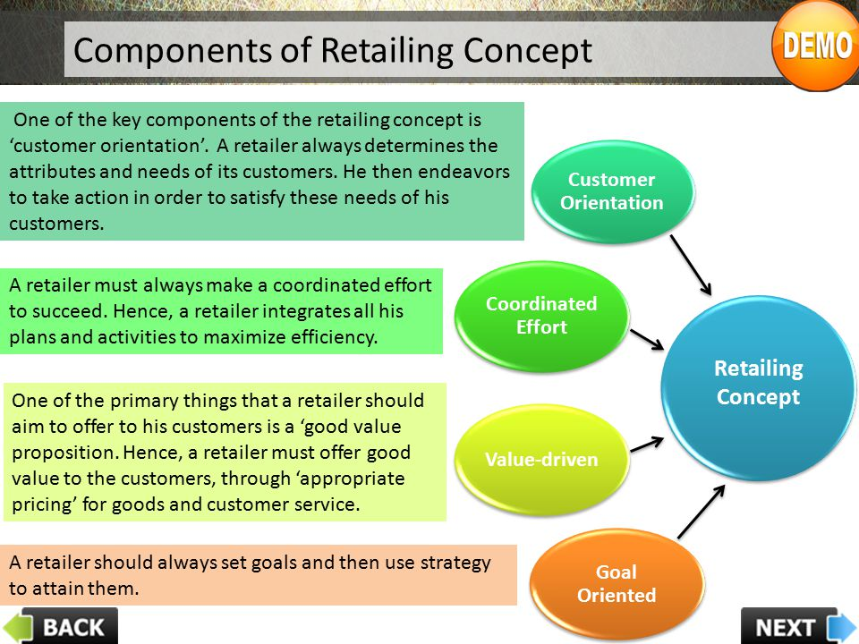 Components of Retailing Concept