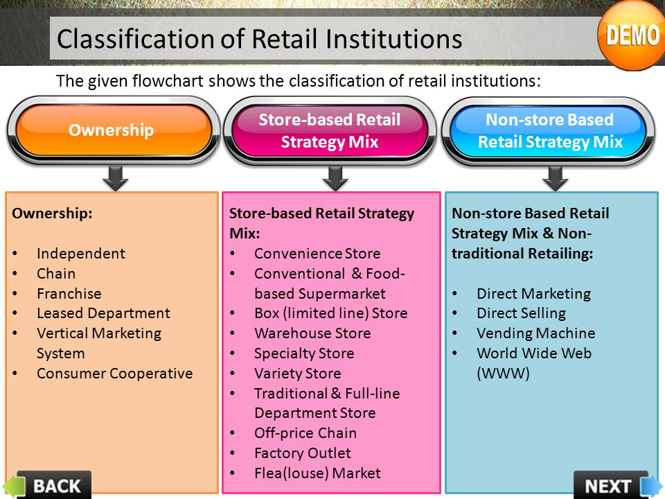 Store-based Retail Strategy Mix Non-store Based Retail Strategy Mix