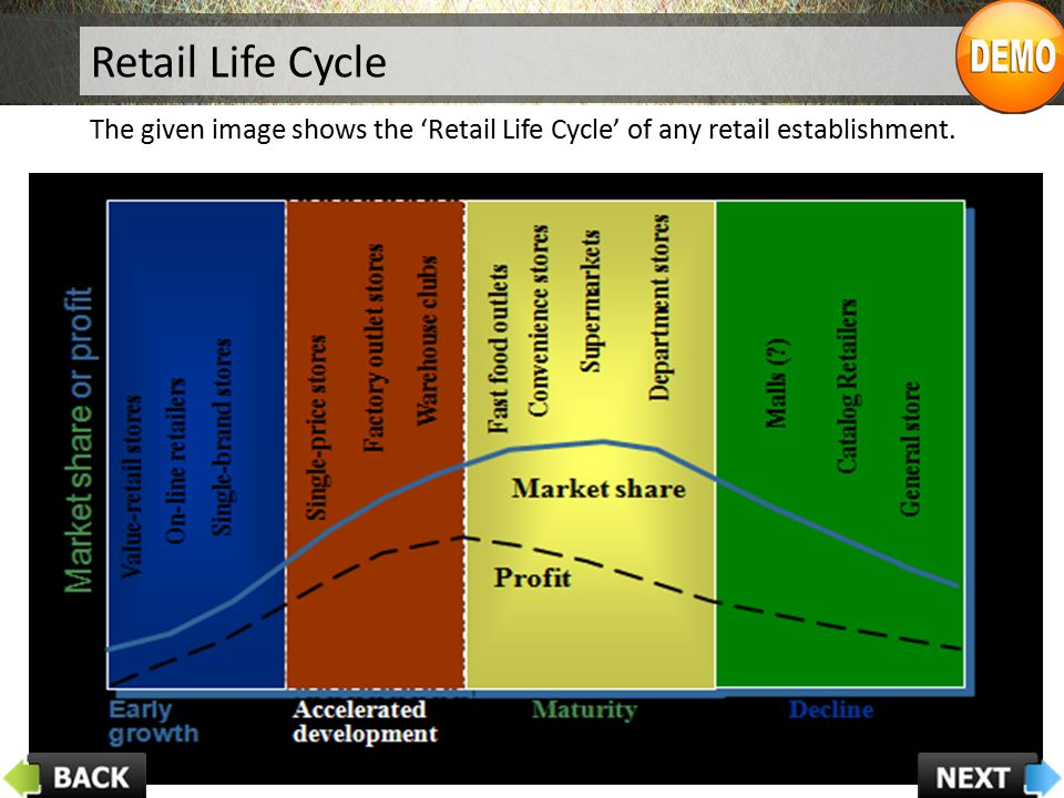 Retail Life Cycle The given image shows the 'Retail Life Cycle' of any retail establishment.