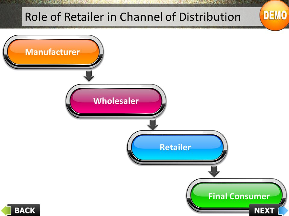 Role of Retailer in Channel of Distribution