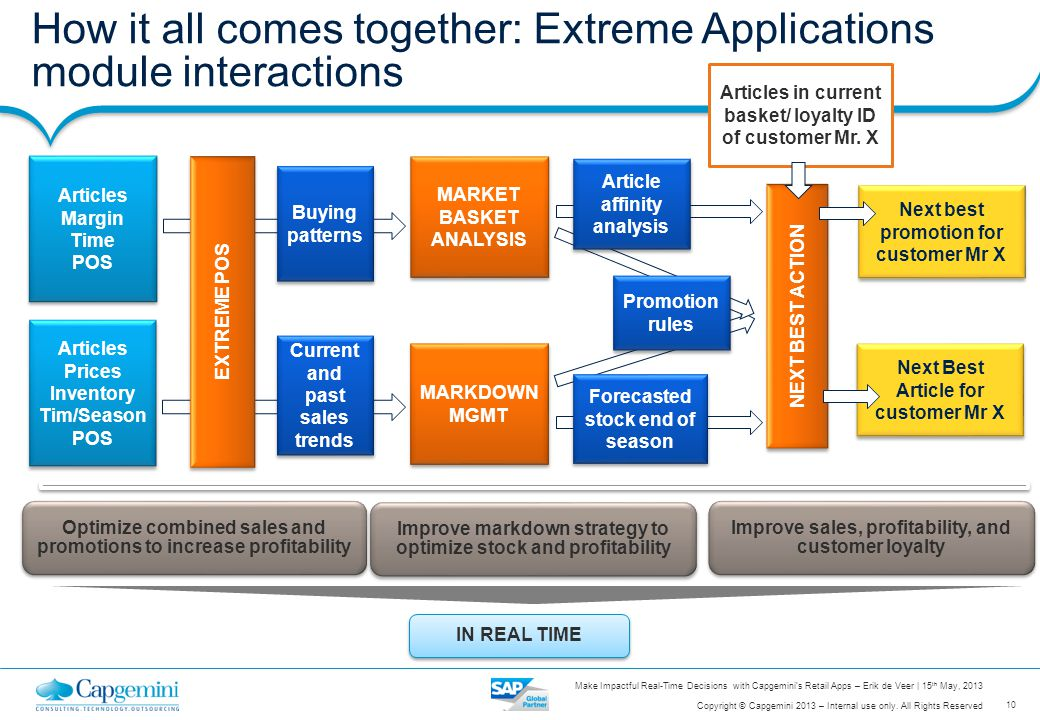 How it all comes together: Extreme Applications module interactions