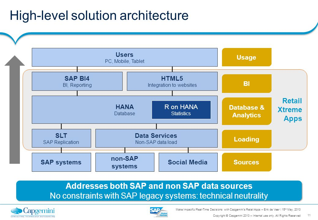 High-level solution architecture