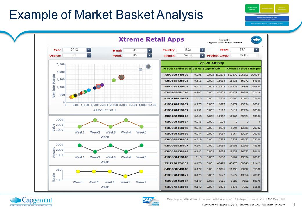 Example of Market Basket Analysis
