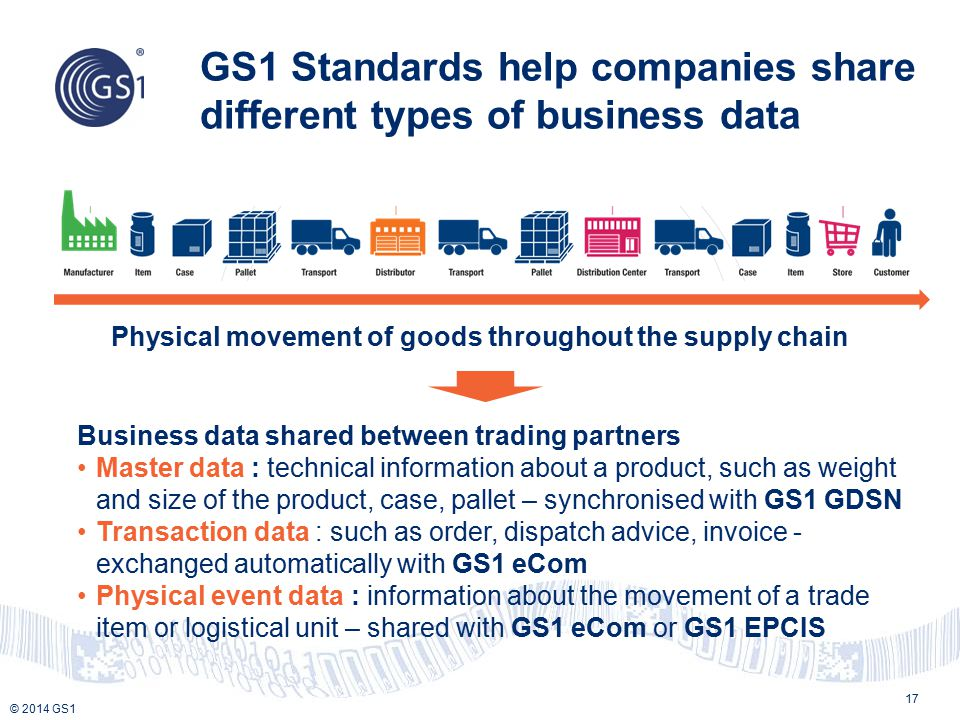 GS1 Standards help companies share different types of business data