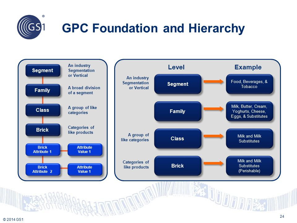 GPC Foundation and Hierarchy