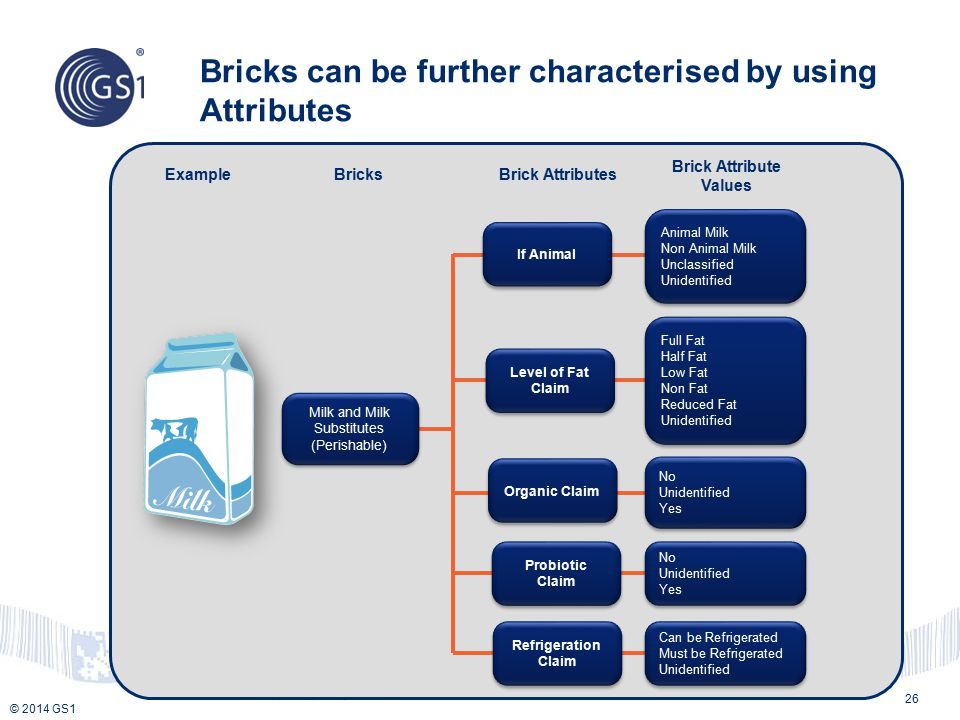 Bricks can be further characterised by using Attributes
