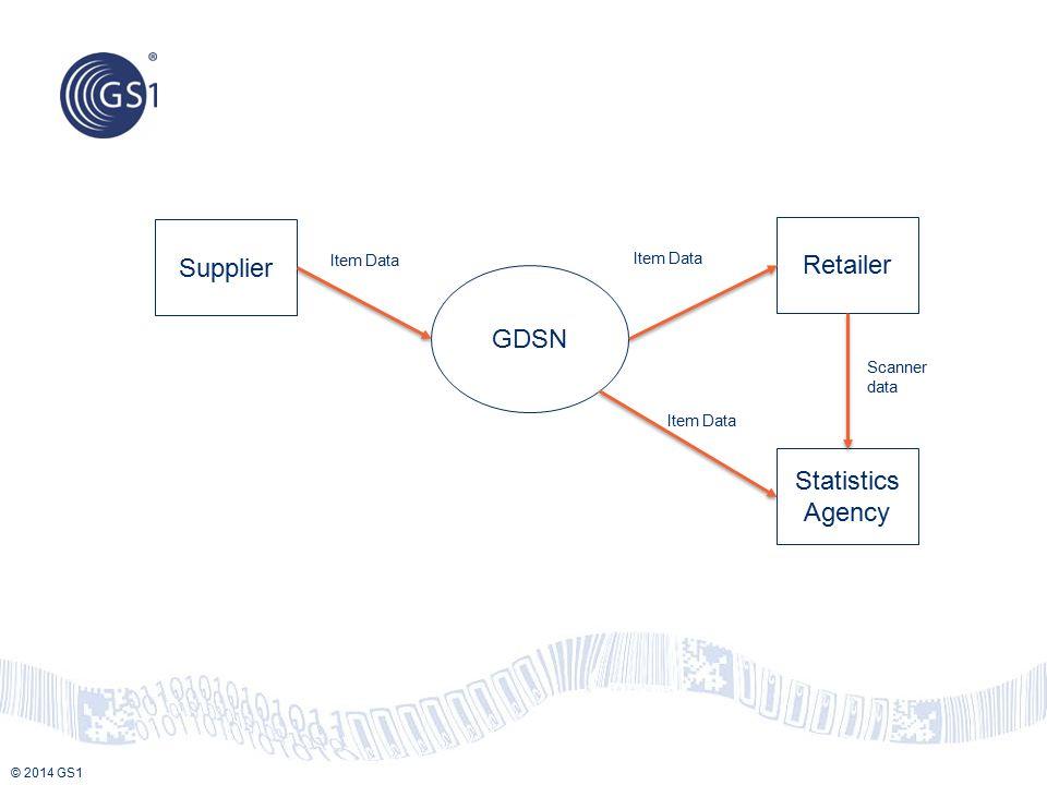 Supplier Retailer GDSN Statistics Agency Item Data Item Data Scanner