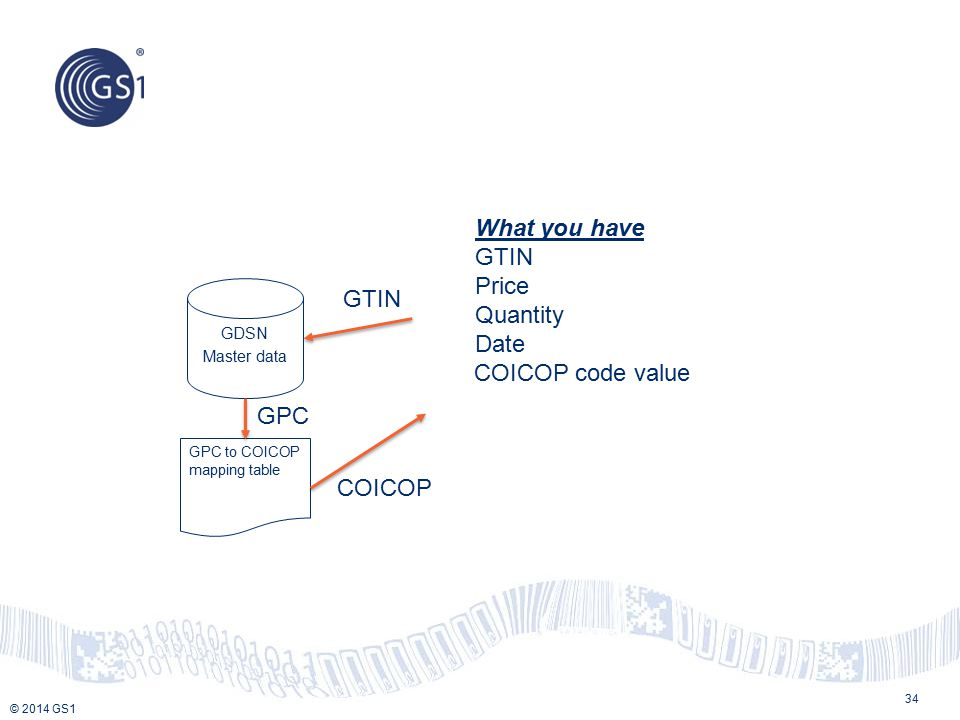 What you have GTIN Price Quantity Date GTIN COICOP code value GPC
