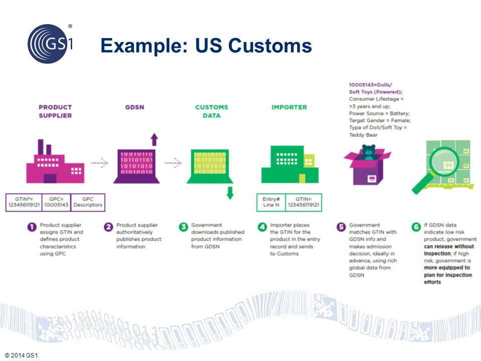 Example: US Customs