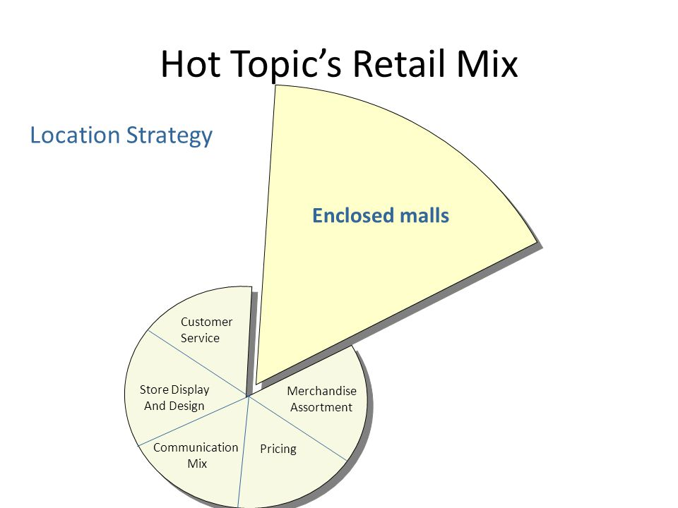 Hot Topic's Retail Mix Location Strategy Enclosed malls