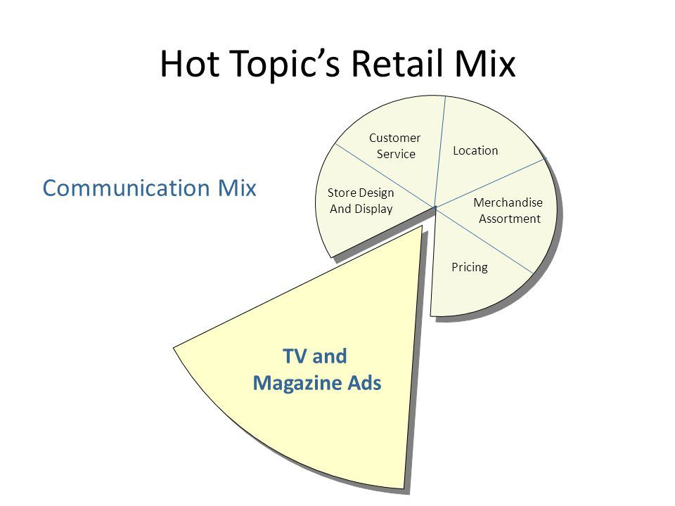 Hot Topic's Retail Mix Communication Mix TV and Magazine Ads