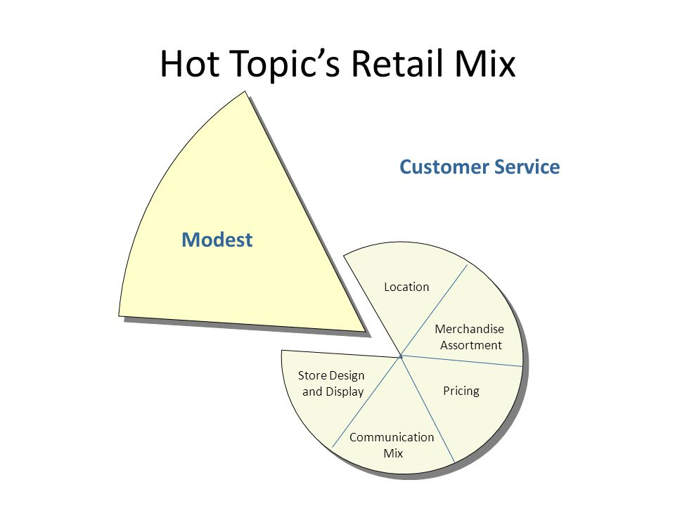 Hot Topic's Retail Mix Customer Service Modest Location
