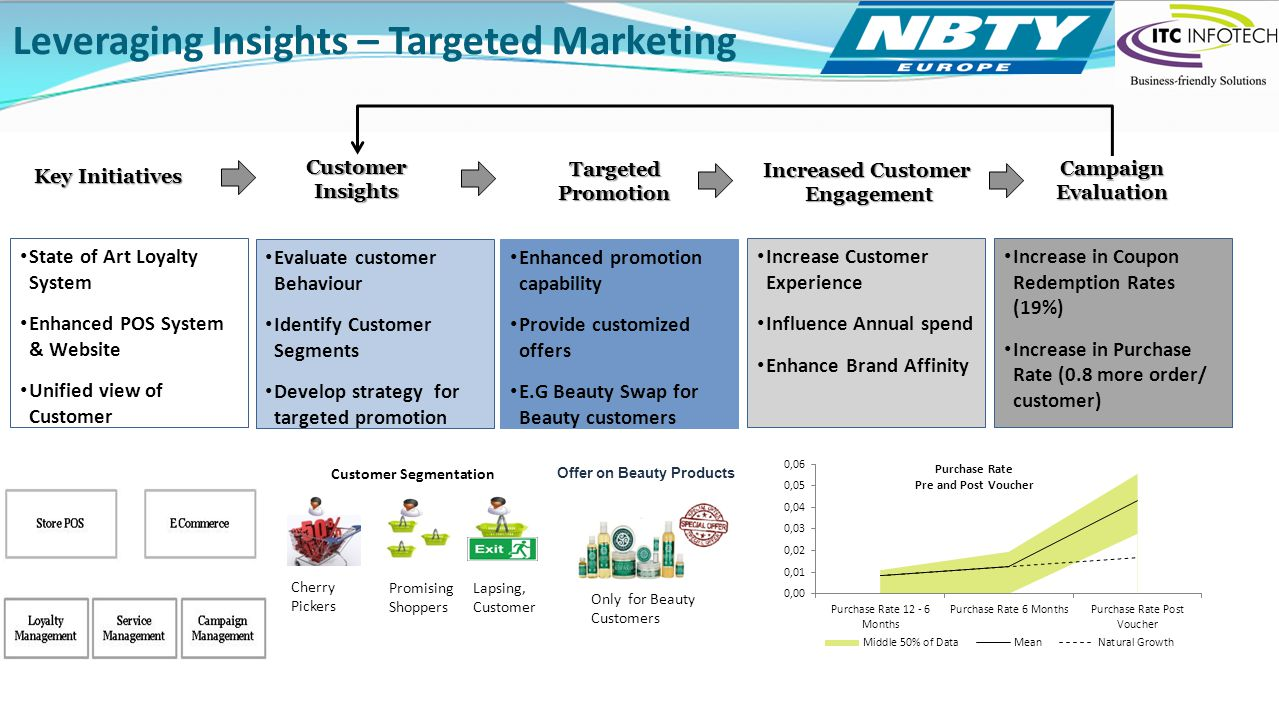 Leveraging Insights – Targeted Marketing