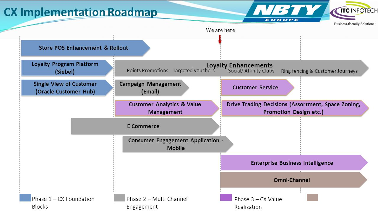 CX Implementation Roadmap