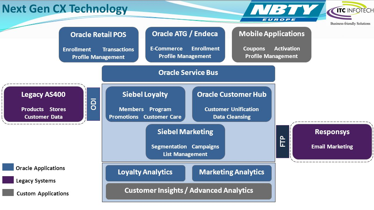 Next Gen CX Technology Oracle Retail POS Oracle ATG / Endeca