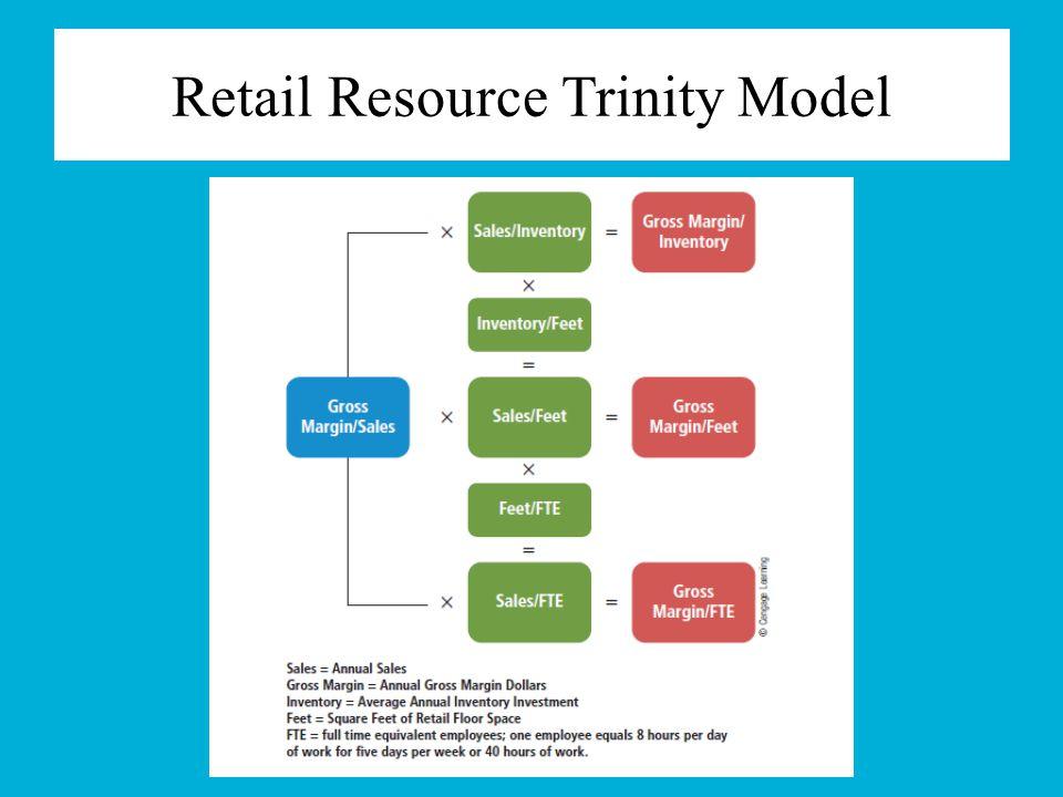 Retail Resource Trinity Model