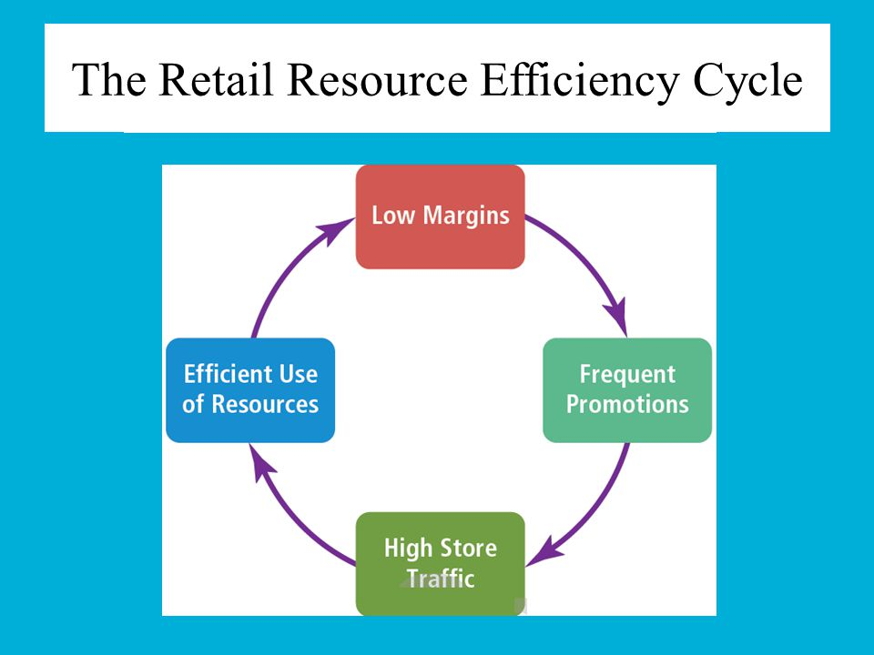 The Retail Resource Efficiency Cycle