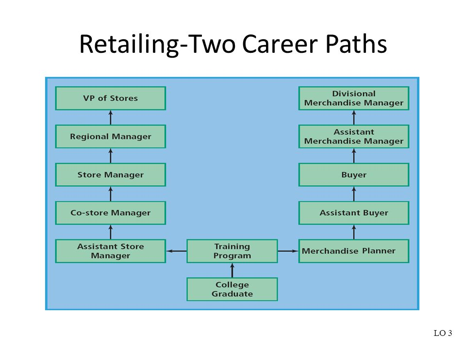 Retailing-Two Career Paths