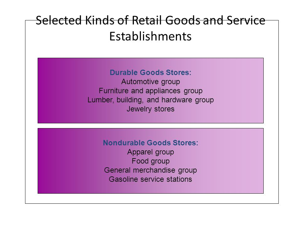 Selected Kinds of Retail Goods and Service Establishments