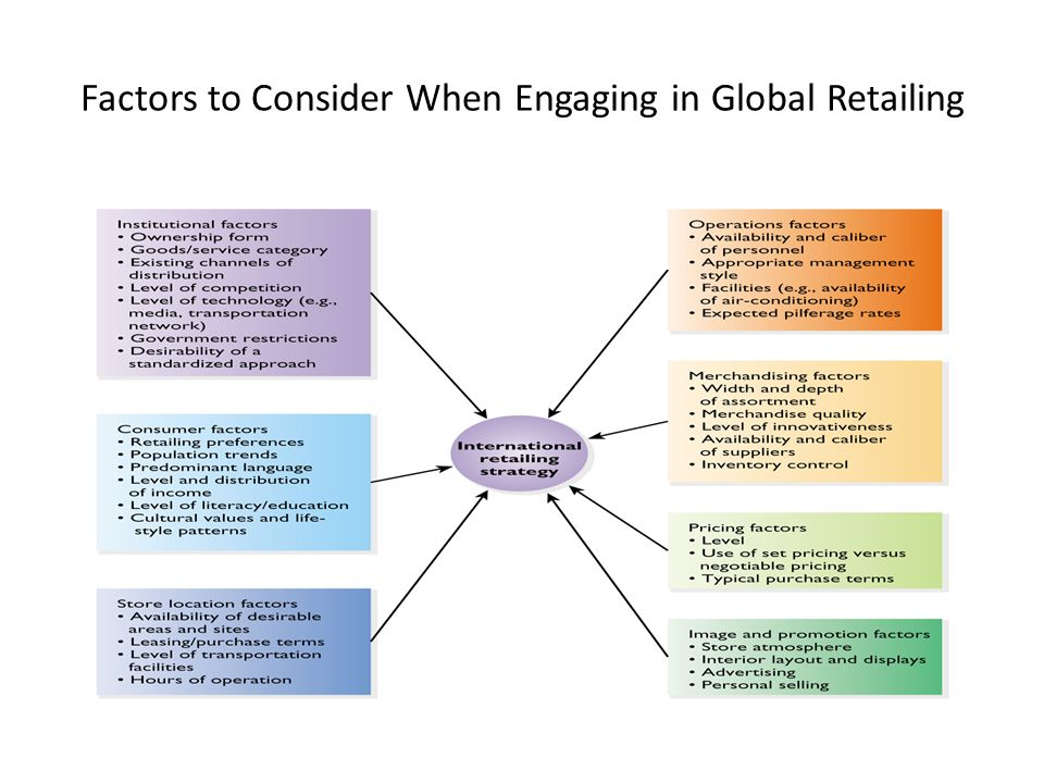 Factors to Consider When Engaging in Global Retailing