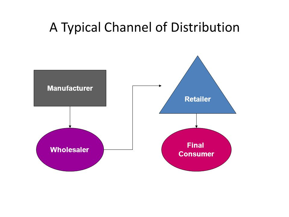 A Typical Channel of Distribution