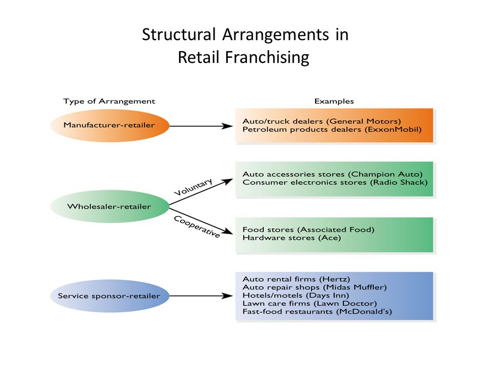 Structural Arrangements in Retail Franchising