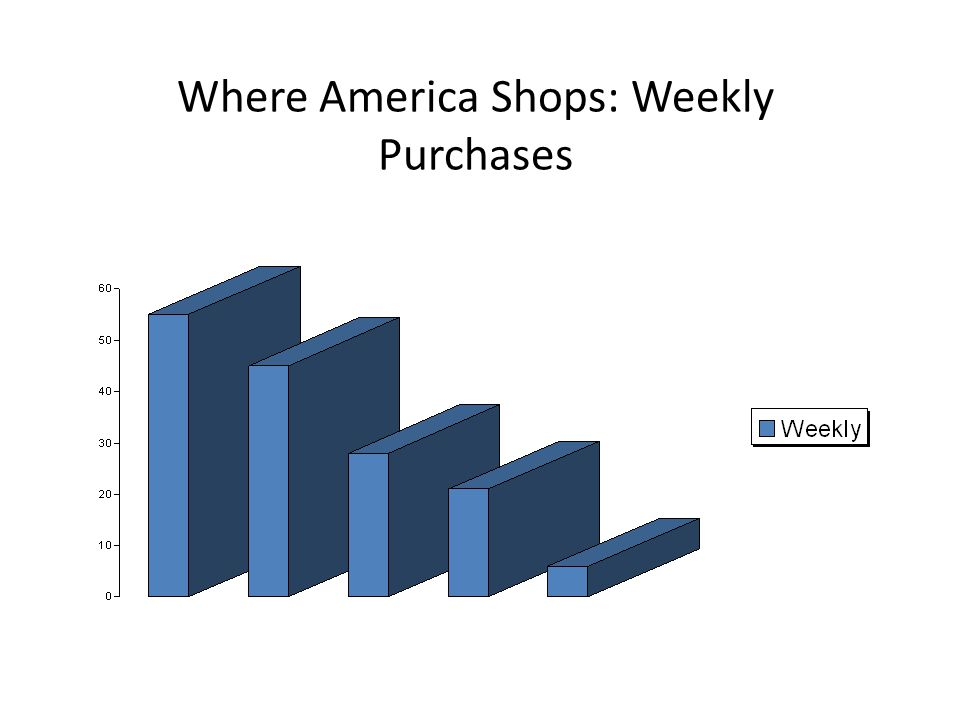 Where America Shops: Weekly Purchases