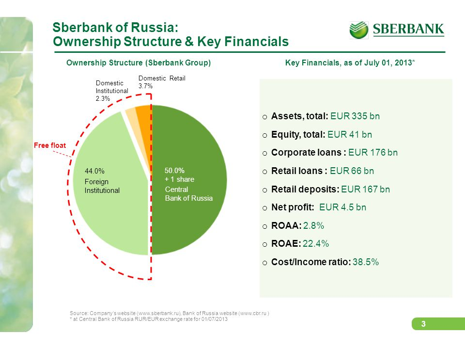 Sberbank of Russia: Ownership Structure & Key Financials