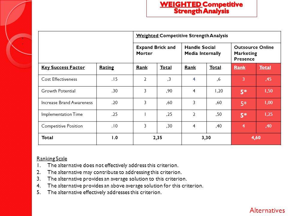 WEIGHTED Competitive Strength Analysis
