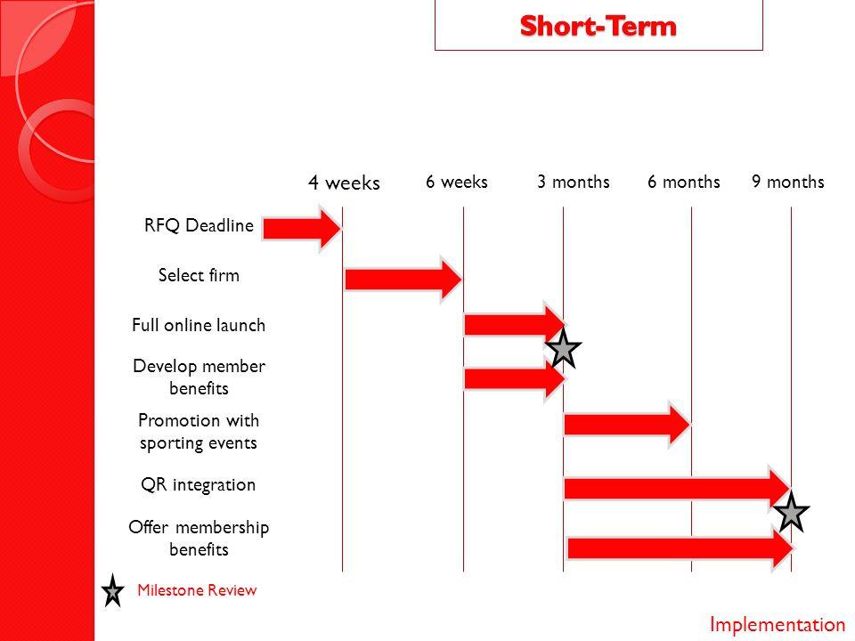 Short-Term 4 weeks Implementation 6 weeks 3 months 6 months 9 months