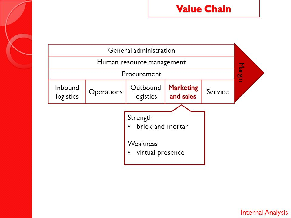 Value Chain General administration Human resource management