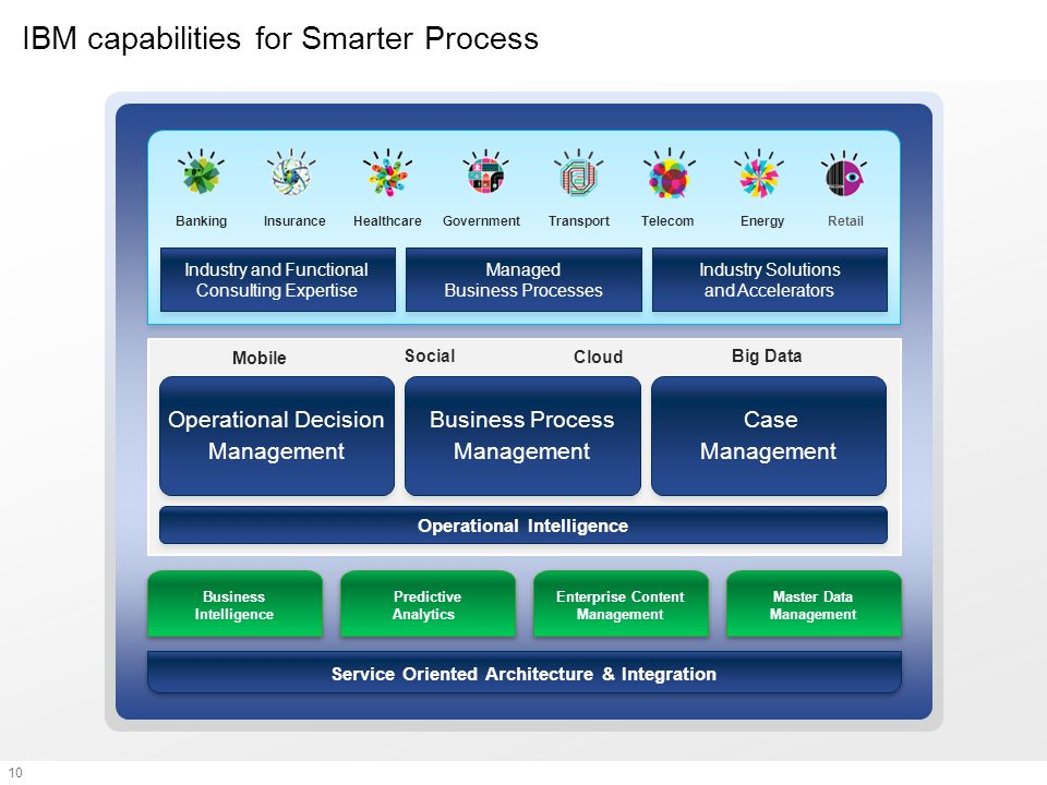 IBM capabilities for Smarter Process