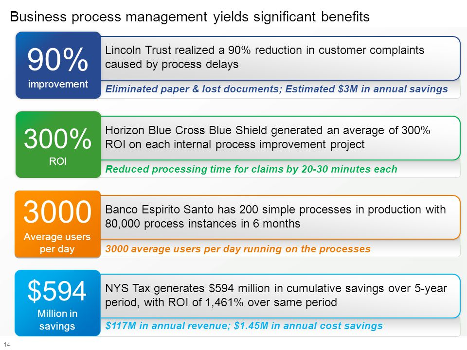 Business process management yields significant benefits