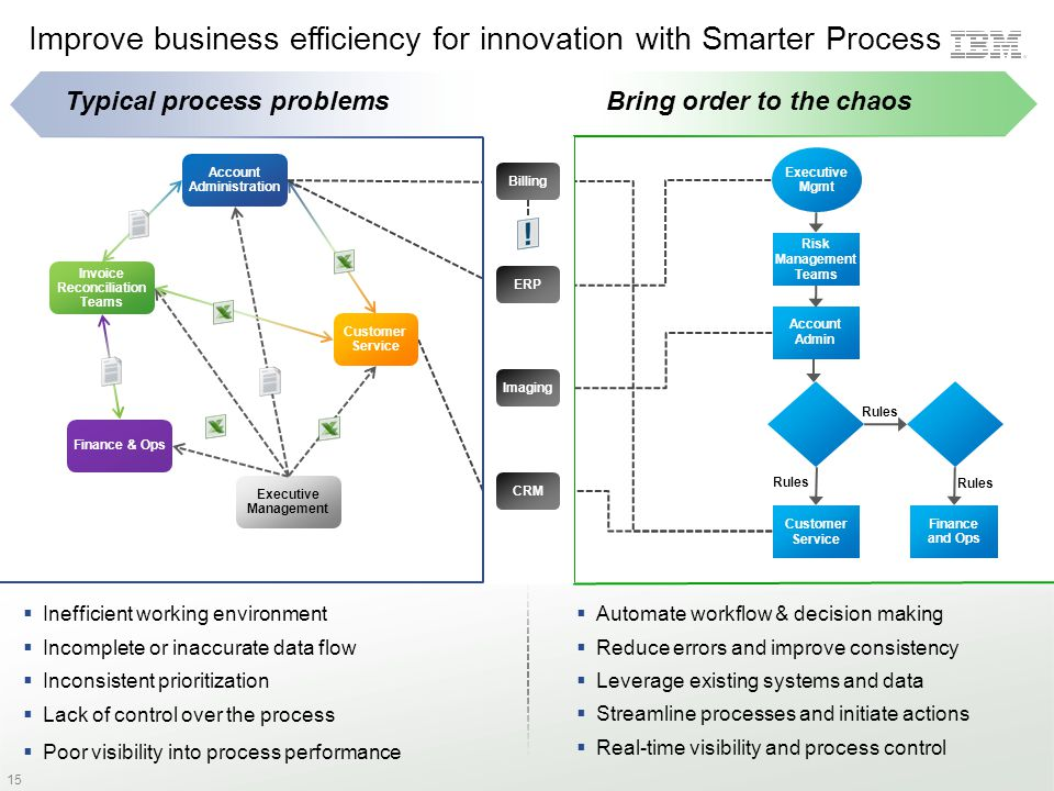 Improve business efficiency for innovation with Smarter Process