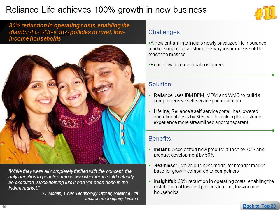Reliance Life achieves 100% growth in new business Reliance Life