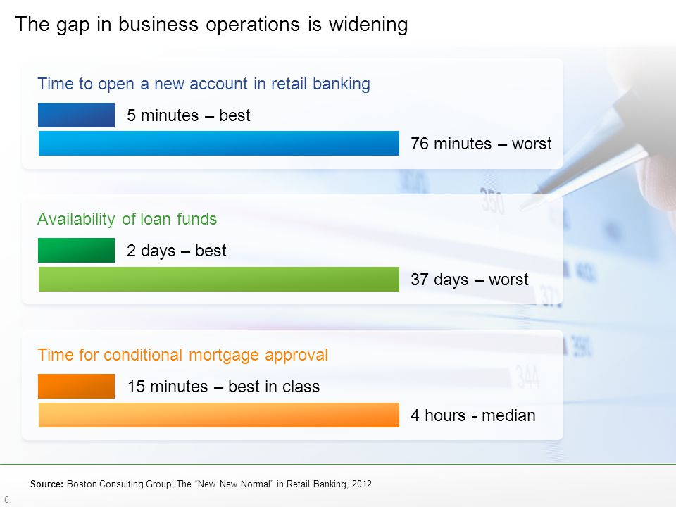 The gap in business operations is widening