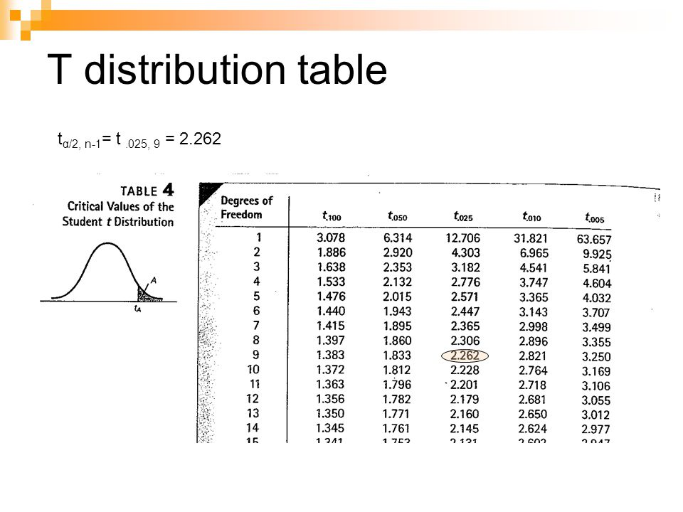 T distribution table tα/2, n-1= t .025, 9 = 2.262