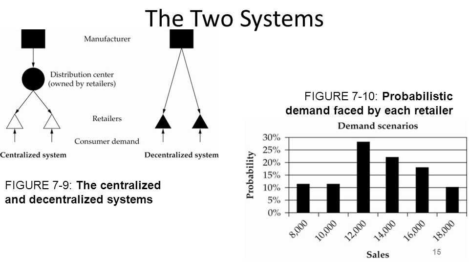 The Two Systems FIGURE 7-10: Probabilistic demand faced by each retailer.